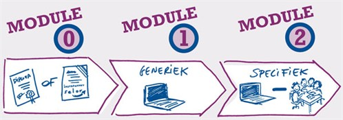 modules_overview_nl