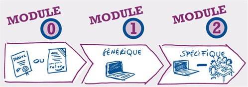 modules_overview_fr